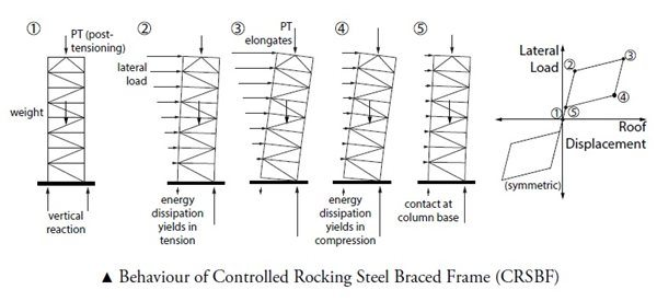 Reducing Construction Costs by Improving Seismic Performance ...